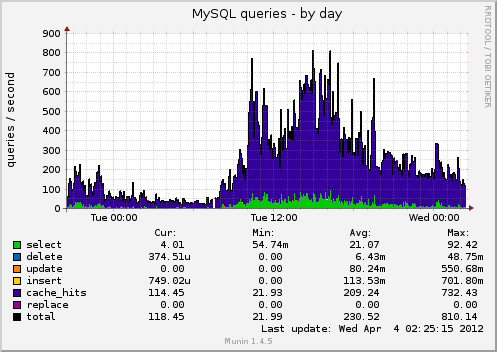 Mysql queries-day.png